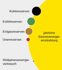 Sonneneinstrahlung & Energiereserven